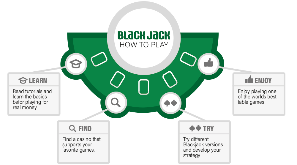 OUR BLACKJACK STRATEGY CHART TEACHES YOU EXACTLY WHEN TO DO WHAT